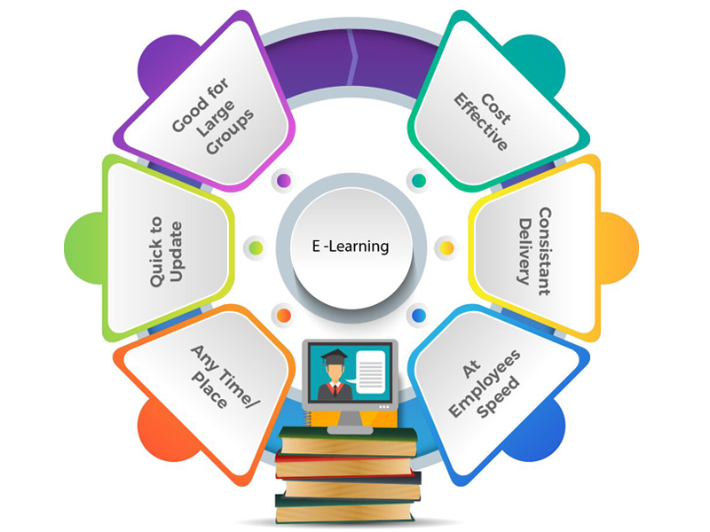 E-Learning Education Model