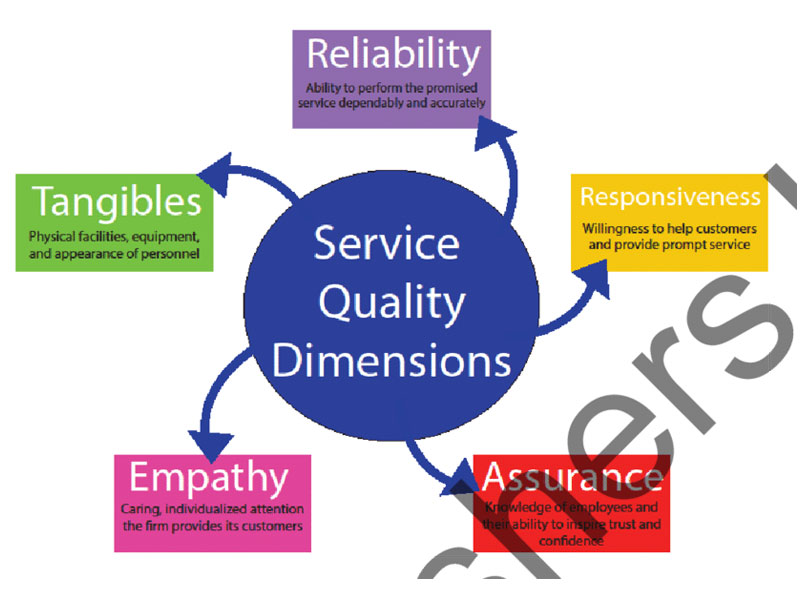 Quality Service in the Hospitality Industry: Achieving Effective Service Processes and Designs